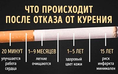Сколько нужно времени для выведения никотина - Веримед